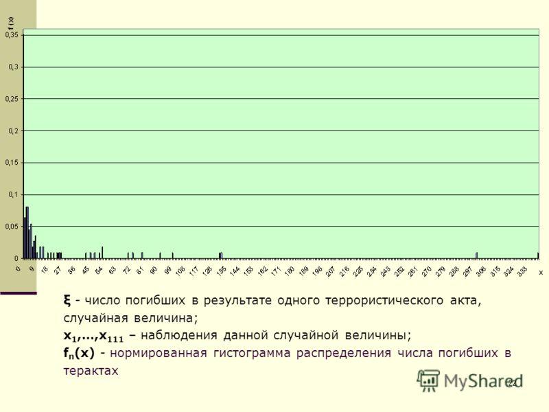 22 ξ - число погибших в результате одного террористического акта, случайная величина; х 1,…,х 111 – наблюдения данной случайной величины; f n (x) - нормированная гистограмма распределения числа погибших в терактах