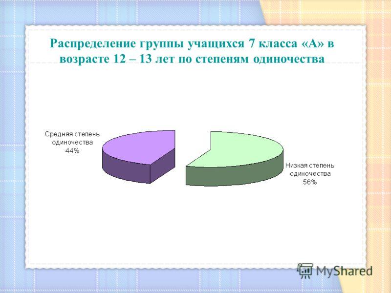 Распределение группы учащихся 7 класса «А» в возрасте 12 – 13 лет по степеням одиночества