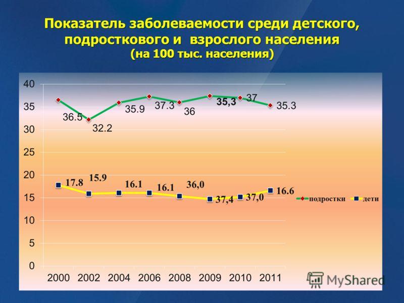 Показатель заболеваемости среди детского, подросткового и взрослого населения (на 100 тыс. населения)