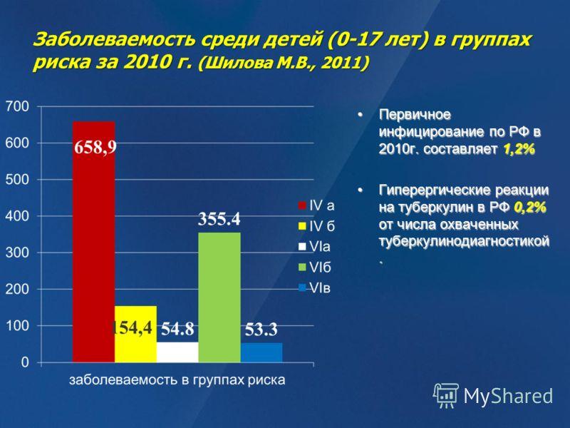 Заболеваемость среди детей (0-17 лет) в группах риска за 2010 г. (Шилова М.В., 2011) Первичное инфицирование по РФ в 2010г. составляет 1,2%Первичное инфицирование по РФ в 2010г. составляет 1,2% Гиперергические реакции на туберкулин в РФ 0,2% от числа