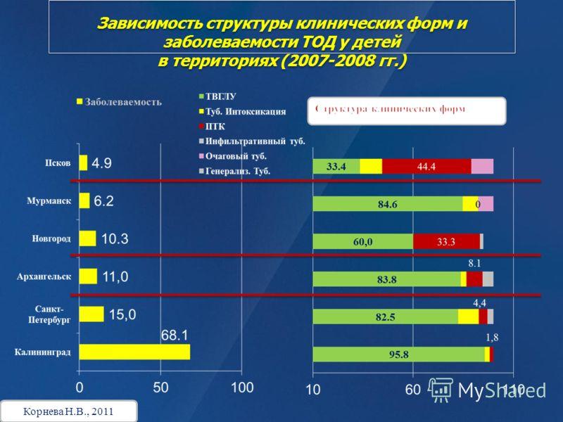 Зависимость структуры клинических форм и заболеваемости ТОД у детей в территориях (2007-2008 гг.) Корнева Н.В., 2011