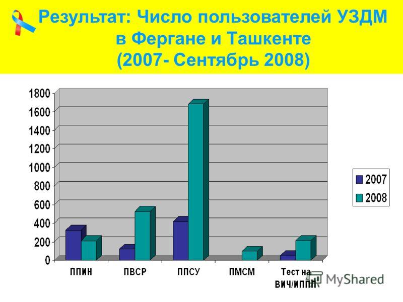 Результат: Число пользователей УЗДМ в Фергане и Ташкенте (2007- Сентябрь 2008)