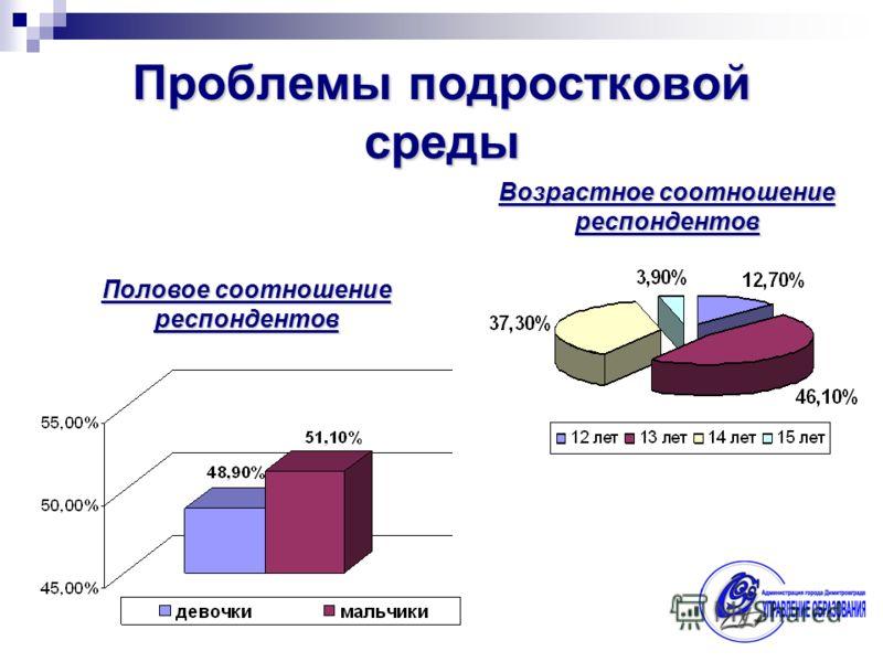 Возрастное соотношение респондентов Половое соотношение респондентов