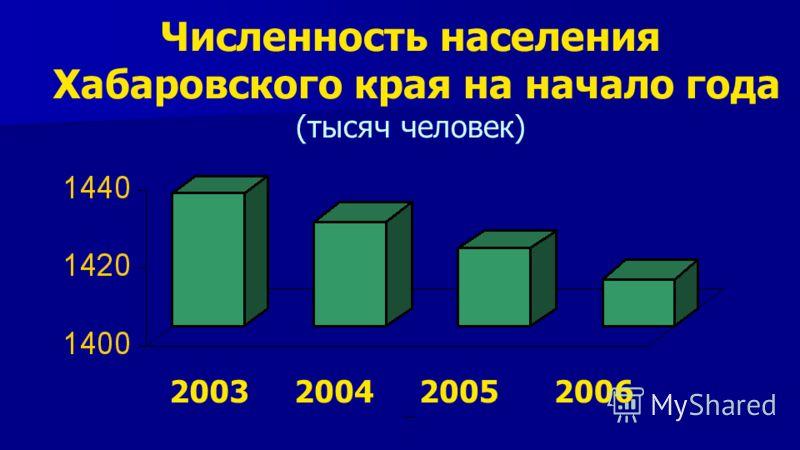 Численность населения Хабаровского края на начало года (тысяч человек) 2006200520042003