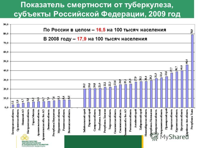 Показатель смертности от туберкулеза, субъекты Российской Федерации, 2009 год По России в целом – 16,5 на 100 тысяч населения В 2008 году – 17,9 на 100 тысяч населения
