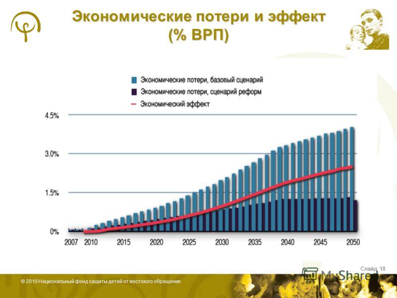 © 2010 Национальный фонд защиты детей от жестокого обращения Слайд 18 Экономические потери и эффект (% ВРП)
