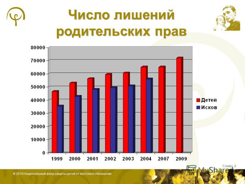 © 2010 Национальный фонд защиты детей от жестокого обращения Слайд 2 Число лишений родительских прав 2