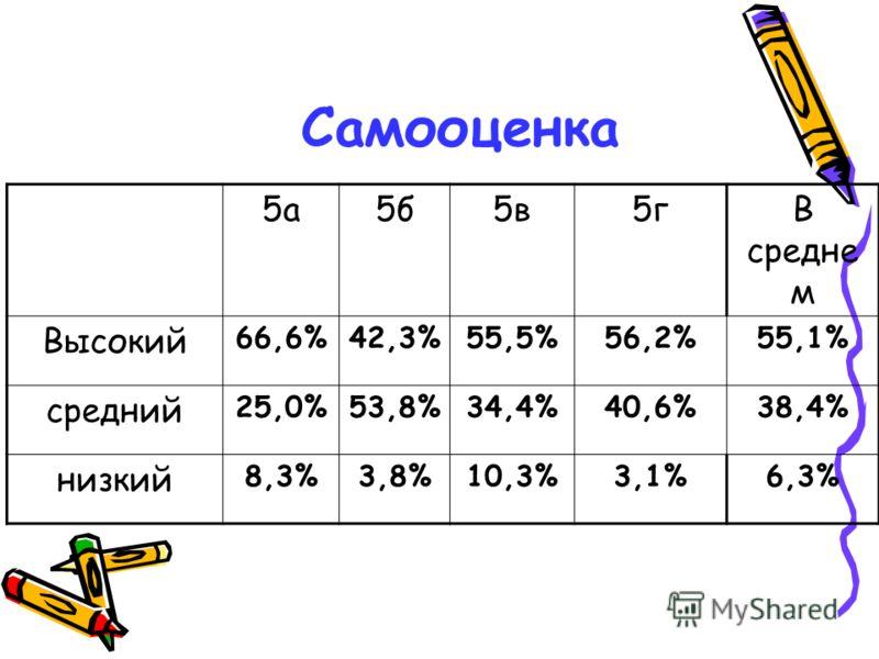 Самооценка 5а5б5в5гВ средне м Высокий 66,6%42,3%55,5%56,2%55,1% средний 25,0%53,8%34,4%40,6%38,4% низкий 8,3%3,8%10,3%3,1%6,3%