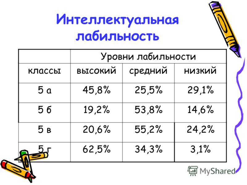 Интеллектуальная лабильность Уровни лабильности классывысокийсреднийнизкий 5 а45,8%25,5%29,1% 5 б19,2%53,8%14,6% 5 в20,6%55,2%24,2% 5 г62,5%34,3%3,1%