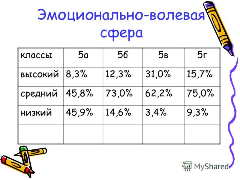 Эмоционально-волевая сфера классы5а5б5в5г высокий8,3%12,3%31,0%15,7% средний45,8%73,0%62,2%75,0% низкий45,9%14,6%3,4%9,3%
