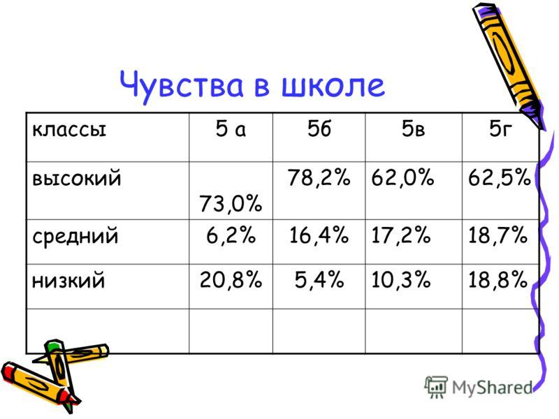 Чувства в школе классы5 а5б5в5г высокий 73,0% 78,2%62,0%62,5% средний6,2%16,4%17,2%18,7% низкий20,8%5,4%10,3%18,8%