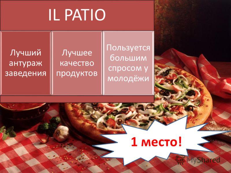 IL PATIO Лучший антураж заведения Лучшее качество продуктов Пользуется большим спросом у молодёжи 1 место!