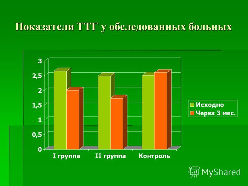 Показатели ТТГ у обследованных больных