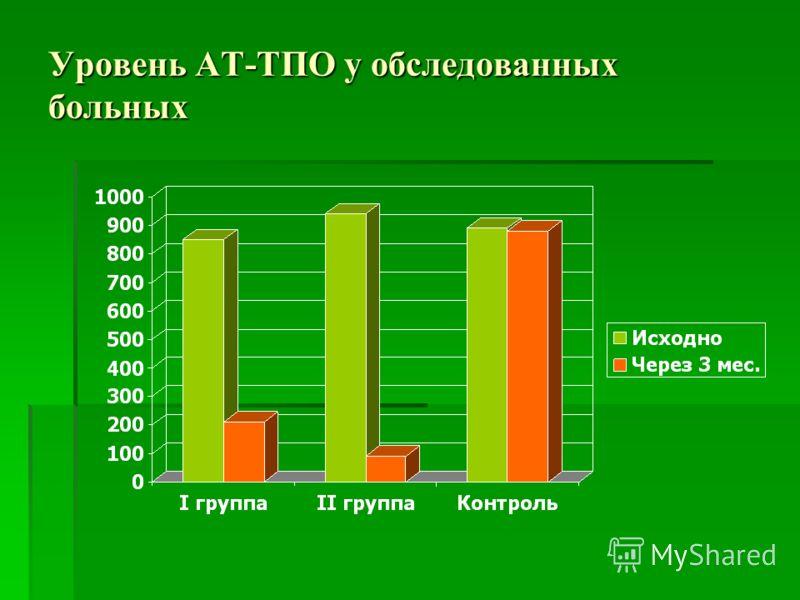 Уровень АТ-ТПО у обследованных больных