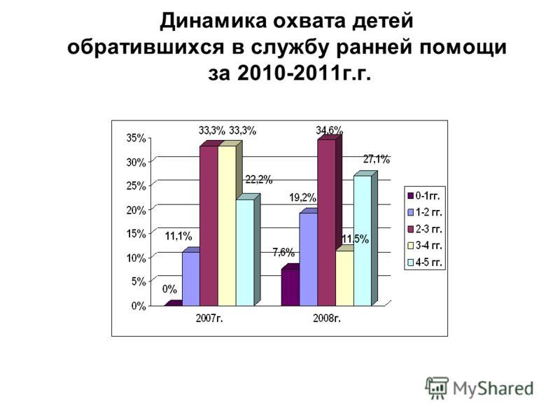 Динамика охвата детей обратившихся в службу ранней помощи за 2010-2011г.г.
