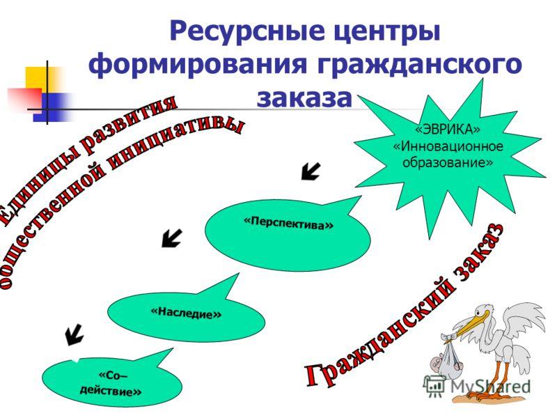 Ресурсные центры формирования гражданского заказа «Со– действие » «Наследие » «Перспектива » «ЭВРИКА» «Инновационное образование»