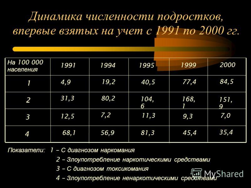 Динамика численности подростков, впервые взятых на учет с 1991 по 2000 гг. 4 3 2 1 1991 На 100 000 населения 19941995 1999 2000 4,9 31,3 12,5 68,1 19,2 80,2 7,2 56,9 40,5 104, 6 11,3 81,3 77,4 168, 1 9,3 45,4 84,5 151, 9 7,0 35,4 Показатели : 1 – С д