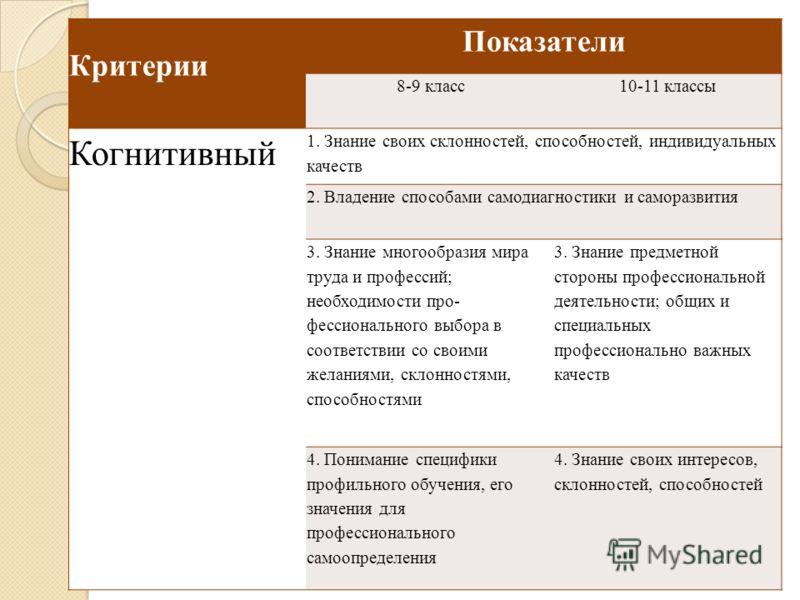 Критерии Показатели 8-9 класс10-11 классы Когнитивный 1. Знание своих склонностей, способностей, индивидуальных качеств 2. Владение способами самодиагностики и саморазвития 3. Знание многообразия мира труда и профессий; необходимости про- фессиональн