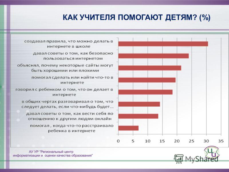 КАК УЧИТЕЛЯ ПОМОГАЮТ ДЕТЯМ? (%)