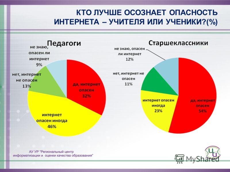 КТО ЛУЧШЕ ОСОЗНАЕТ ОПАСНОСТЬ ИНТЕРНЕТА – УЧИТЕЛЯ ИЛИ УЧЕНИКИ?(%)