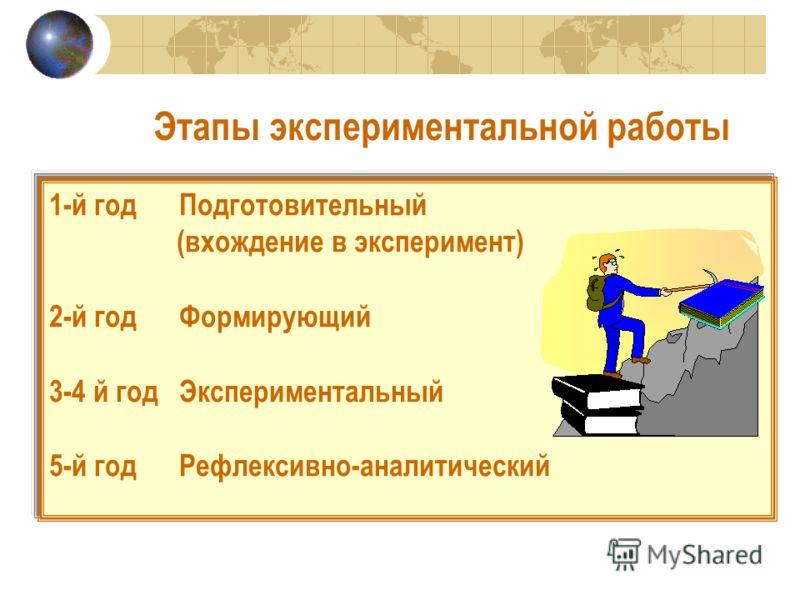 Этапы экспериментальной работы 1-й год Подготовительный (вхождение в эксперимент) 2-й год Формирующий 3-4 й год Экспериментальный 5-й год Рефлексивно-аналитический