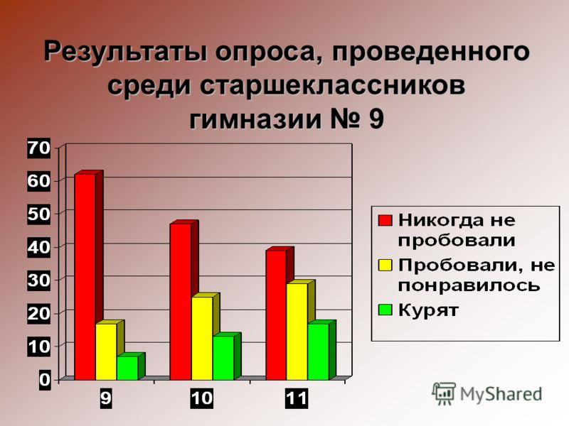 Результаты опроса, проведенного среди старшеклассников гимназии 9