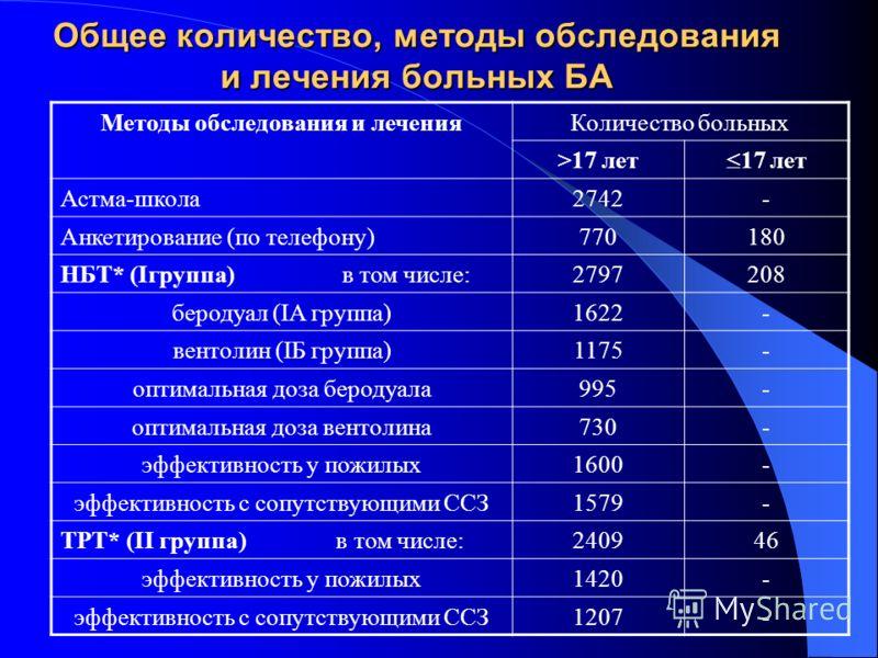 Общее количество, методы обследования и лечения больных БА Методы обследования и леченияКоличество больных >17 лет 17 лет Астма-школа2742- Анкетирование (по телефону)770180 НБТ* (Iгруппа) в том числе:2797208 беродуал (IA группа)1622- вентолин (IБ гру