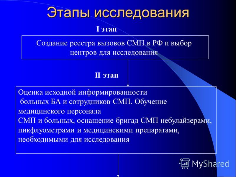 Этапы исследования Создание реестра вызовов СМП в РФ и выбор центров для исследования Оценка исходной информированности больных БА и сотрудников СМП. Обучение медицинского персонала СМП и больных, оснащение бригад СМП небулайзерами, пикфлуометрами и