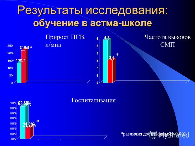 Прирост ПСВ, л/мин Частота вызовов СМП * * * Госпитализация *различия достоверны, р