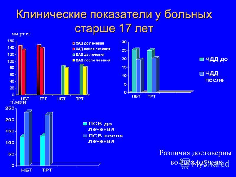 Клинические показатели у больных старше 17 лет Различия достоверны во всех случаях мм рт ст л\мин