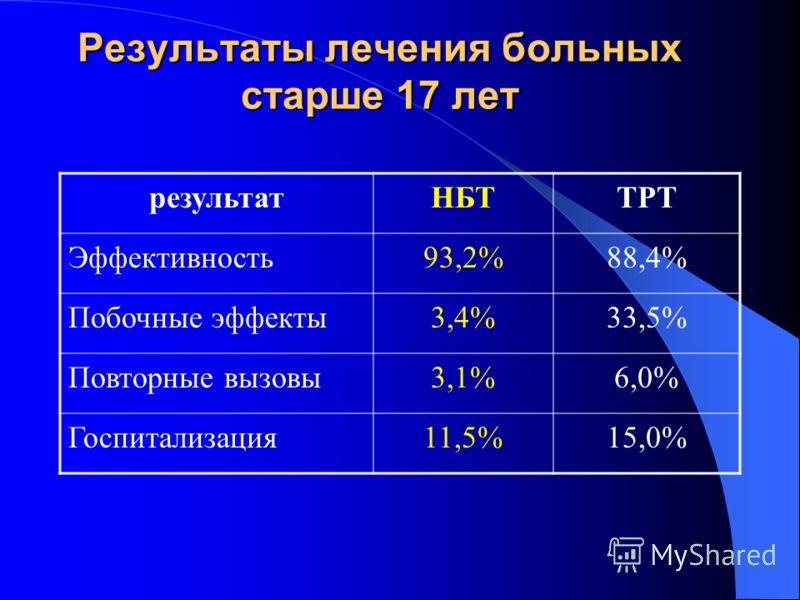 результатНБТТРТ Эффективность93,2%88,4% Побочные эффекты3,4%33,5% Повторные вызовы3,1%6,0% Госпитализация11,5%15,0%