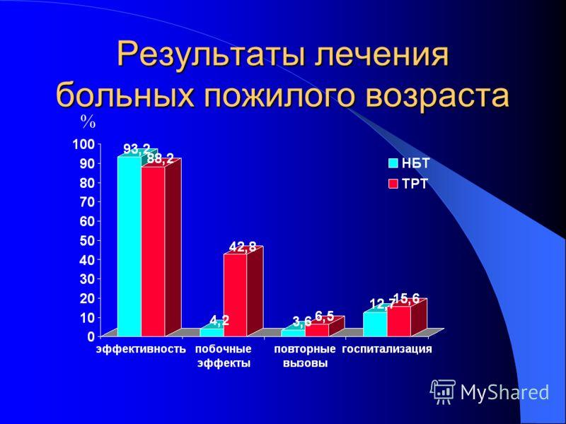 Результаты лечения больных пожилого возраста %