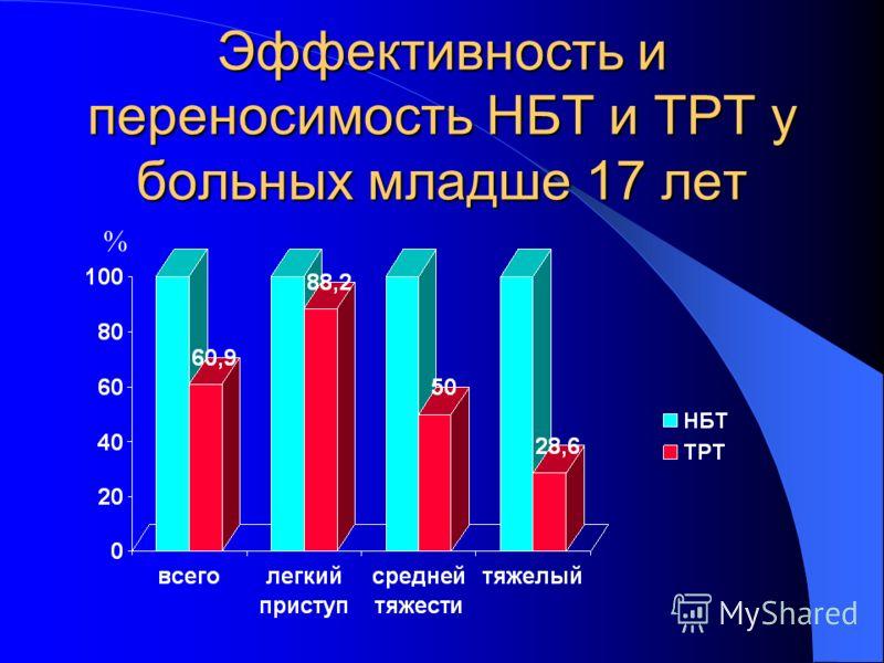 Эффективность и переносимость НБТ и ТРТ у больных младше 17 лет %