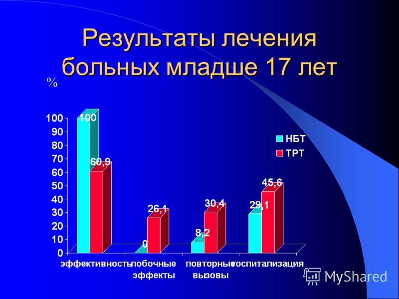 Результаты лечения больных младше 17 лет %