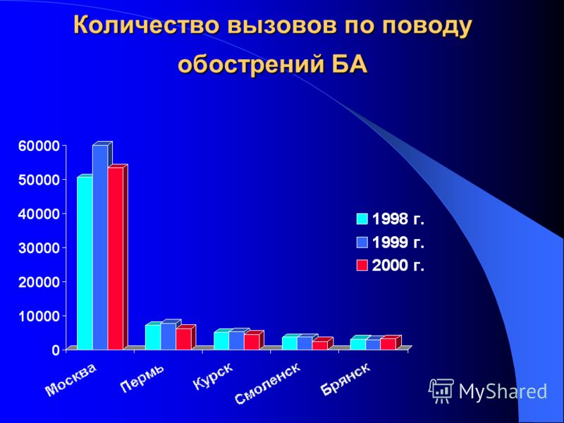 Количество вызовов по поводу обострений БА