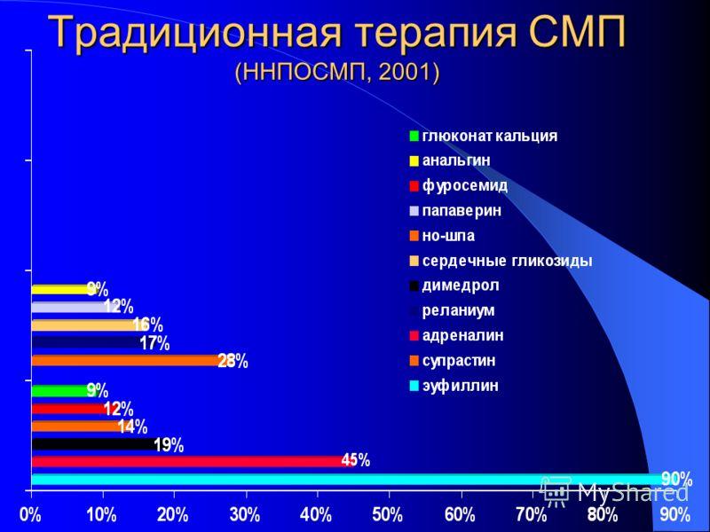 Традиционная терапия СМП (ННПОСМП, 2001)