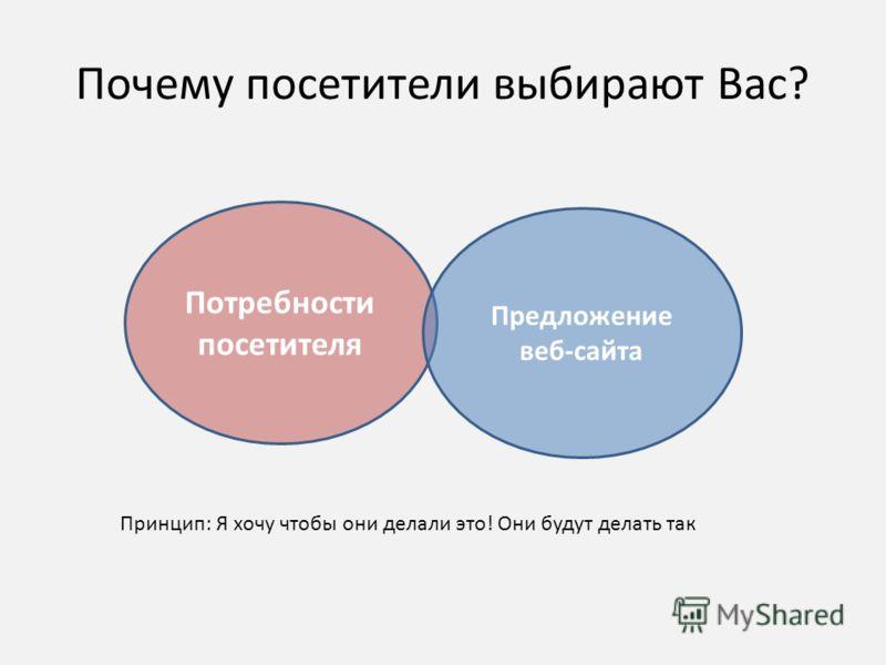 Почему посетители выбирают Вас? Потребности посетителя Предложение веб-сайта Принцип: Я хочу чтобы они делали это! Они будут делать так