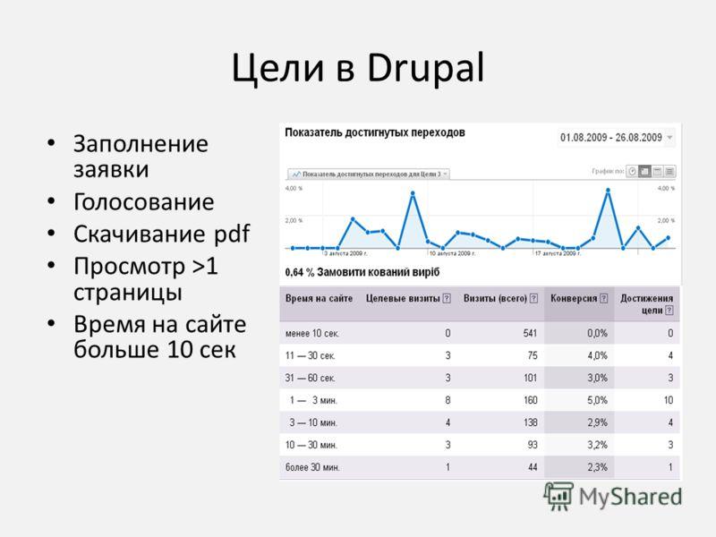 Цели в Drupal Заполнение заявки Голосование Скачивание pdf Просмотр >1 страницы Время на сайте больше 10 сек