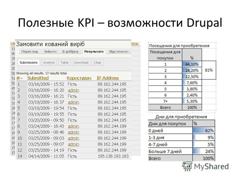 Полезные KPI – возможности Drupal