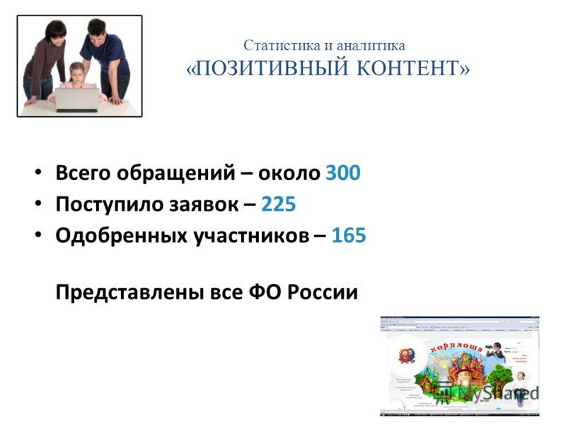Статистика и аналитика «ПОЗИТИВНЫЙ КОНТЕНТ» Всего обращений – около 300 Поступило заявок – 225 Одобренных участников – 165 Представлены все ФО России