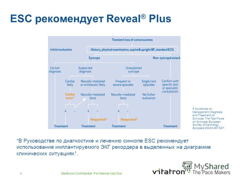 Medtronic Confidential - For Internal Use Only4 ESC рекомендует Reveal ® Plus *В Руководстве по диагностике и лечению синкопе ESC рекомендует использование имплантируемого ЭКГ рекордера в выделенных на диаграмме клинических ситуациях 1. 1 Guidelines