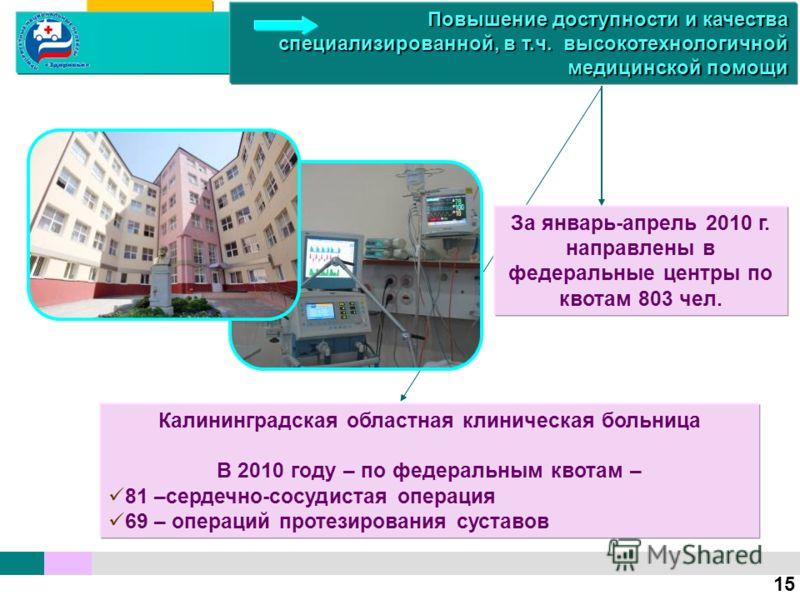 За январь-апрель 2010 г. направлены в федеральные центры по квотам 803 чел. Калининградская областная клиническая больница В 2010 году – по федеральным квотам – 81 –сердечно-сосудистая операция 69 – операций протезирования суставов 15 Повышение досту