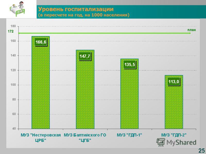 Уровень госпитализации (в пересчете на год, на 1000 населения) 25 172план