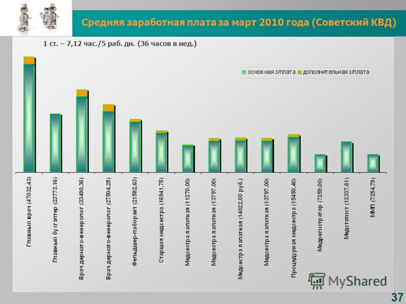 Средняя заработная плата за март 2010 года (Советский КВД) 37 1 ст. – 7,12 час./5 раб. дн. (36 часов в нед.)