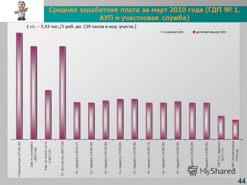 44 Средняя заработная плата за март 2010 года (ГДП 1, АУП и участковая служба) 1 ст. – 7,42 час./5 раб. дн. (39 часов в нед. участк.)