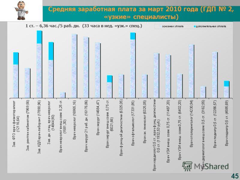 45 Средняя заработная плата за март 2010 года (ГДП 2, «узкие» специалисты) 1 ст. – 6,36 час./5 раб. дн. (33 часа в нед. «узк.» спец.)