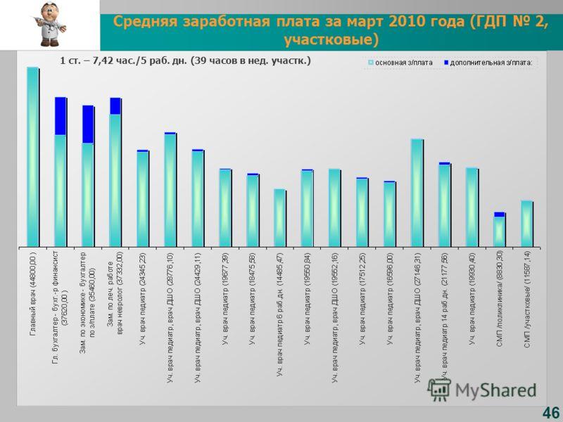 46 Средняя заработная плата за март 2010 года (ГДП 2, участковые) 1 ст. – 7,42 час./5 раб. дн. (39 часов в нед. участк.)
