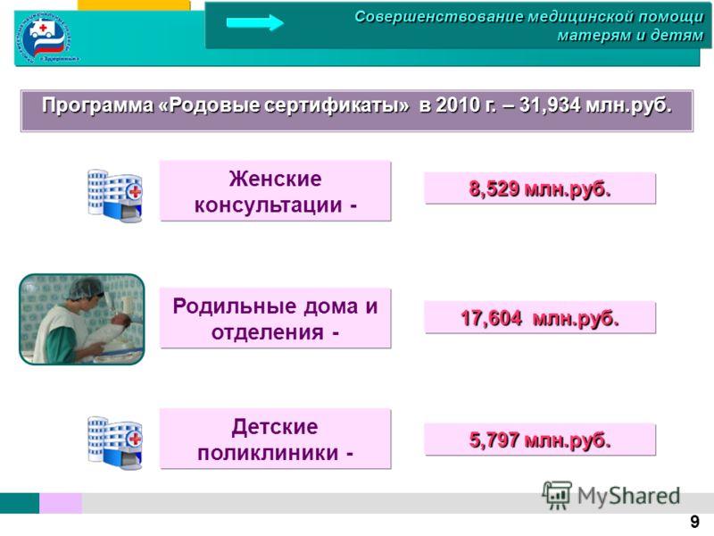 Программа «Родовые сертификаты» в 2010 г. – 31,934 млн.руб. Женские консультации - 8,529 млн.руб. Родильные дома и отделения - Детские поликлиники - 17,604 млн.руб. 5,797 млн.руб. 9 Совершенствование медицинской помощи матерям и детям