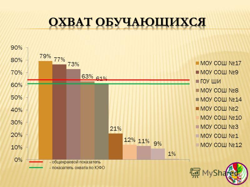 - общекраевой показатель - показатель охвата по ЮФО