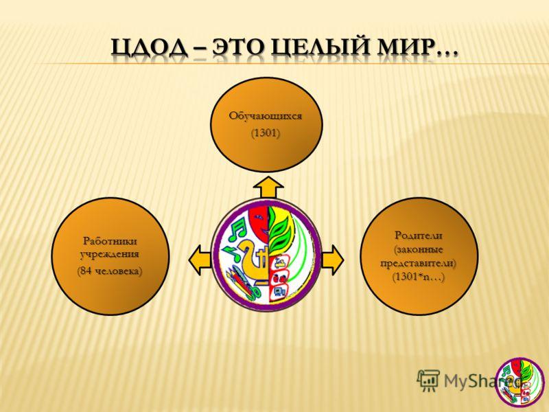 Обучающихся(1301) Родители (законные представители) (1301*n…) Работники учреждения (84 человека)